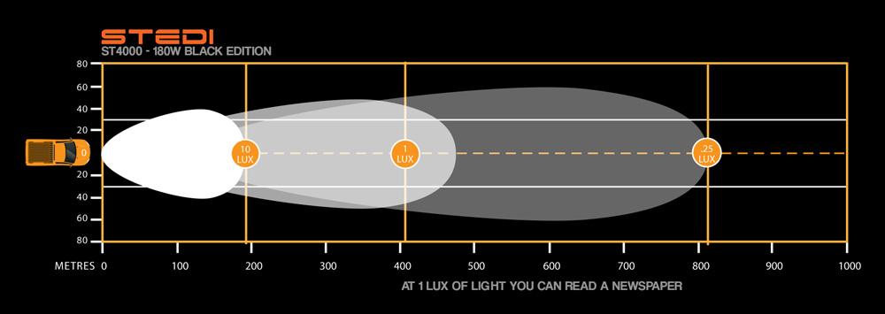 ST4000-180w Lux Distance Curve