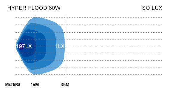 Hyper Flood LED Work Light Lux Graph