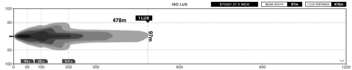 STEDI ST3301 27.5 Inch 18 LED Light Bar Lux Graph
